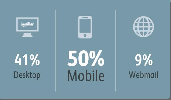 Desktop/Mobile/Webmail Email Statistics