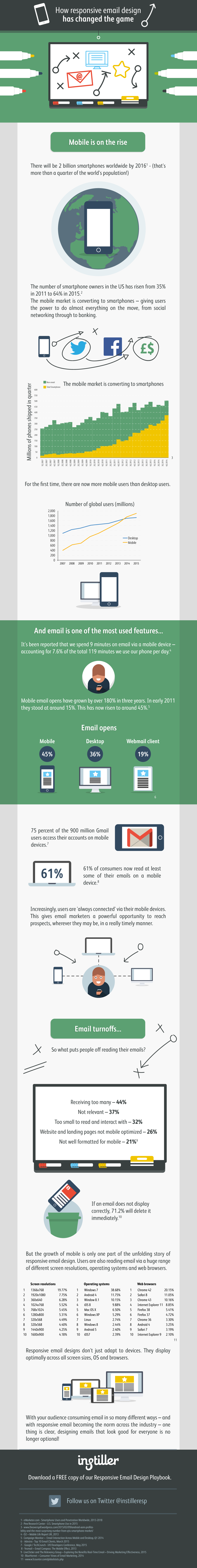 how-responsive-email-has-changed-the-game-infographic