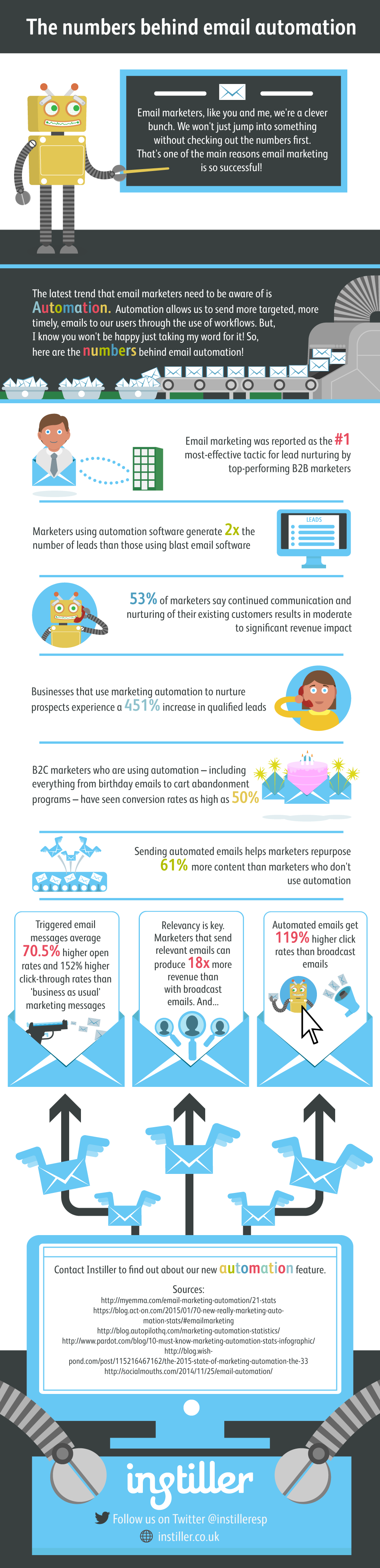 Email-Automation-Infographic